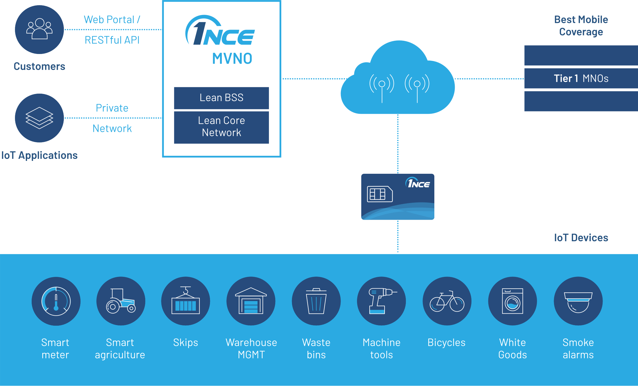 1NCE Network explained