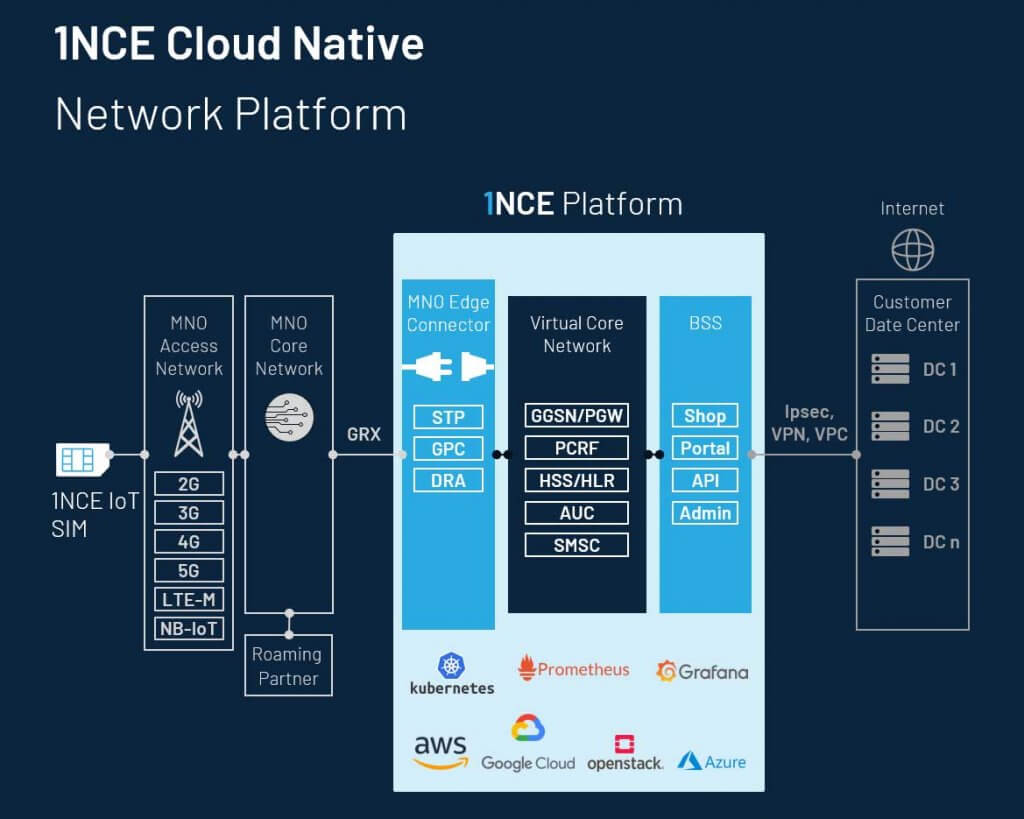 The 1NCE Virtual Network